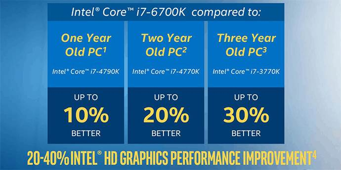 REVIEW FOR INTEL CORE I7-6700K